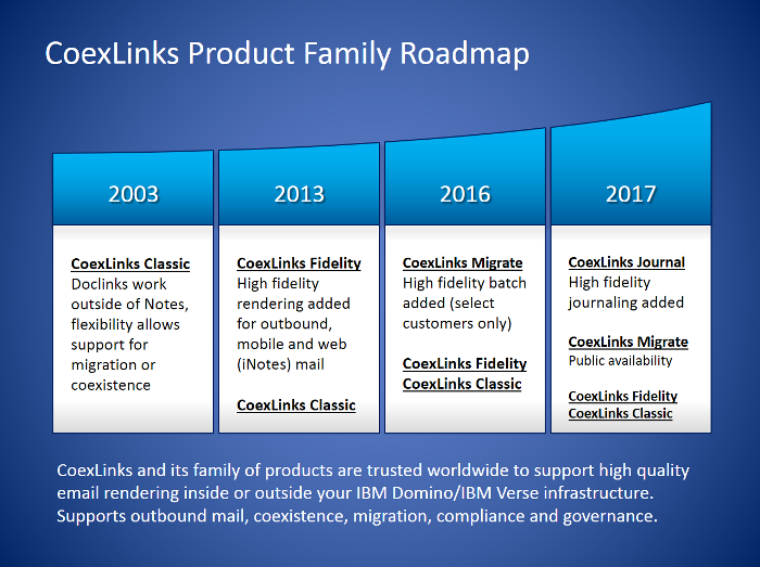 CoexLinks Product Family Roadmap